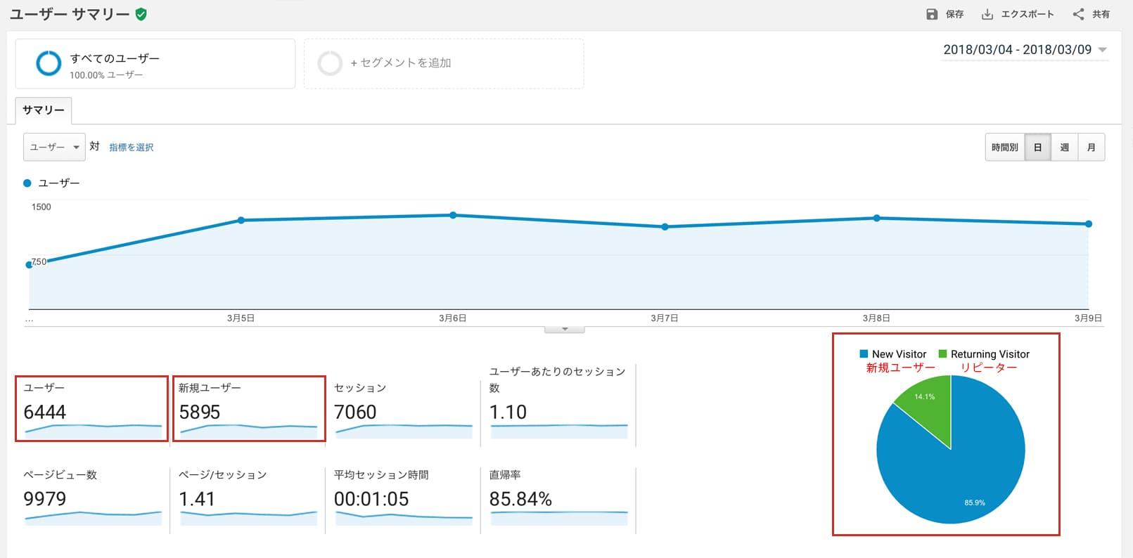 Googleアナリティクス、ユーザー・新規ユーザー・リピーターとは。